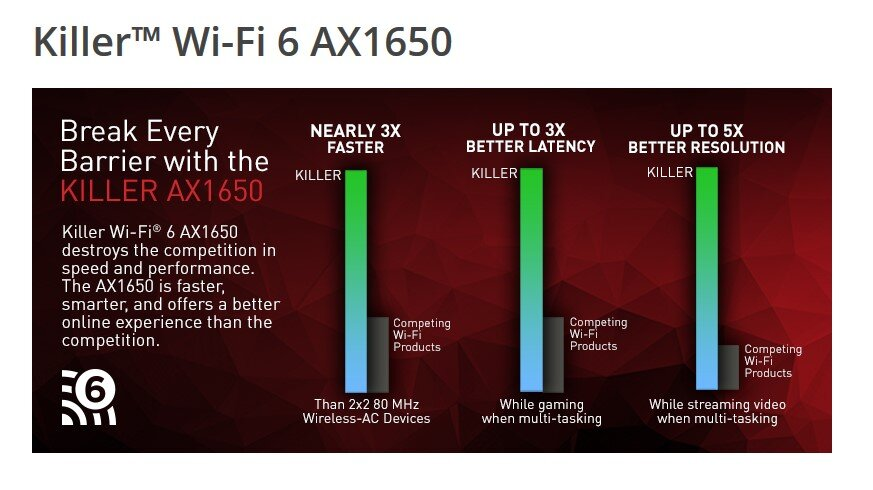 Killer Wi-Fi 6 AX1650 – Leistung