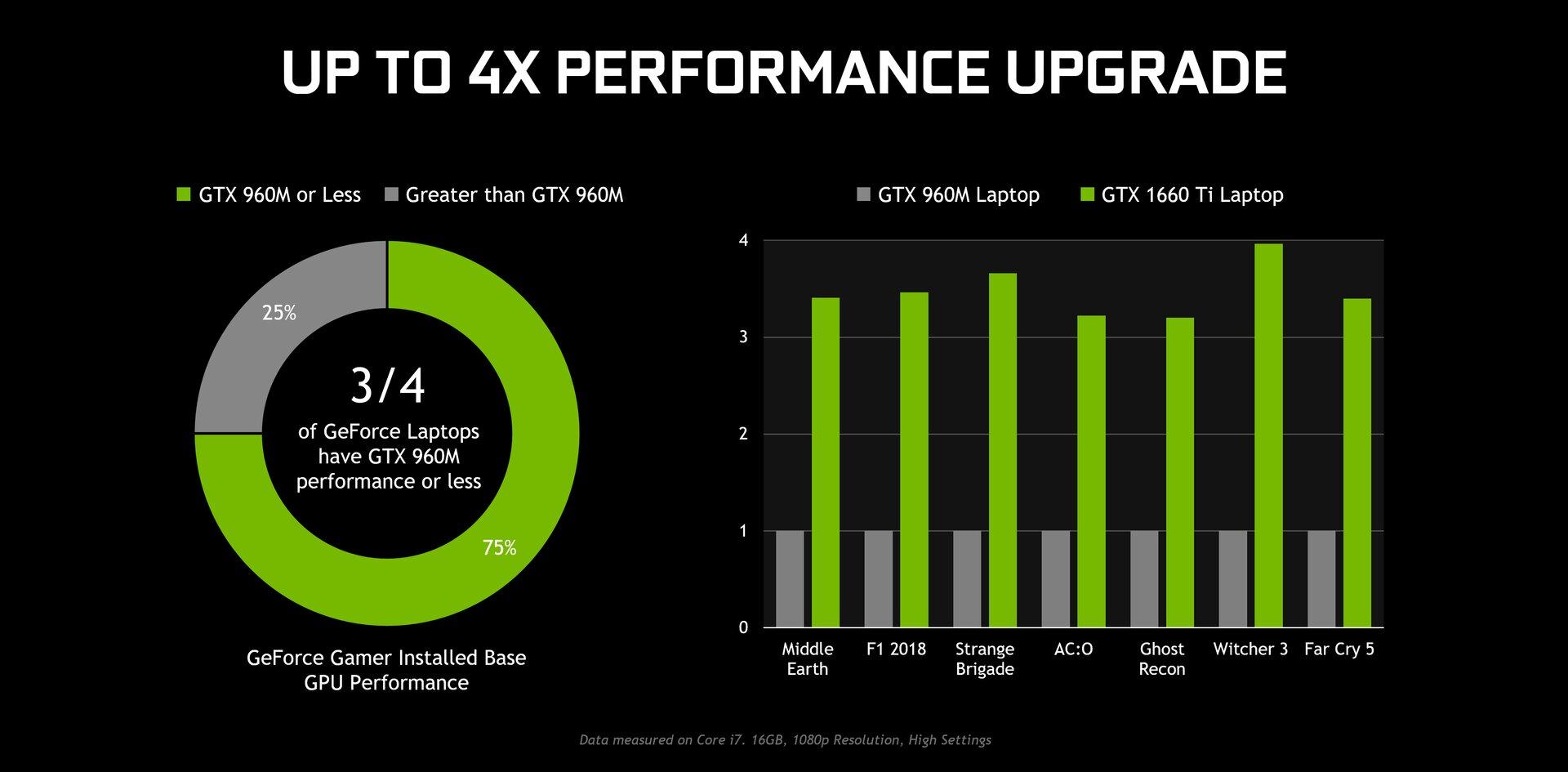 Nvidia vergleicht GTX 1660 Ti mit vier Jahre alter GTX 960M