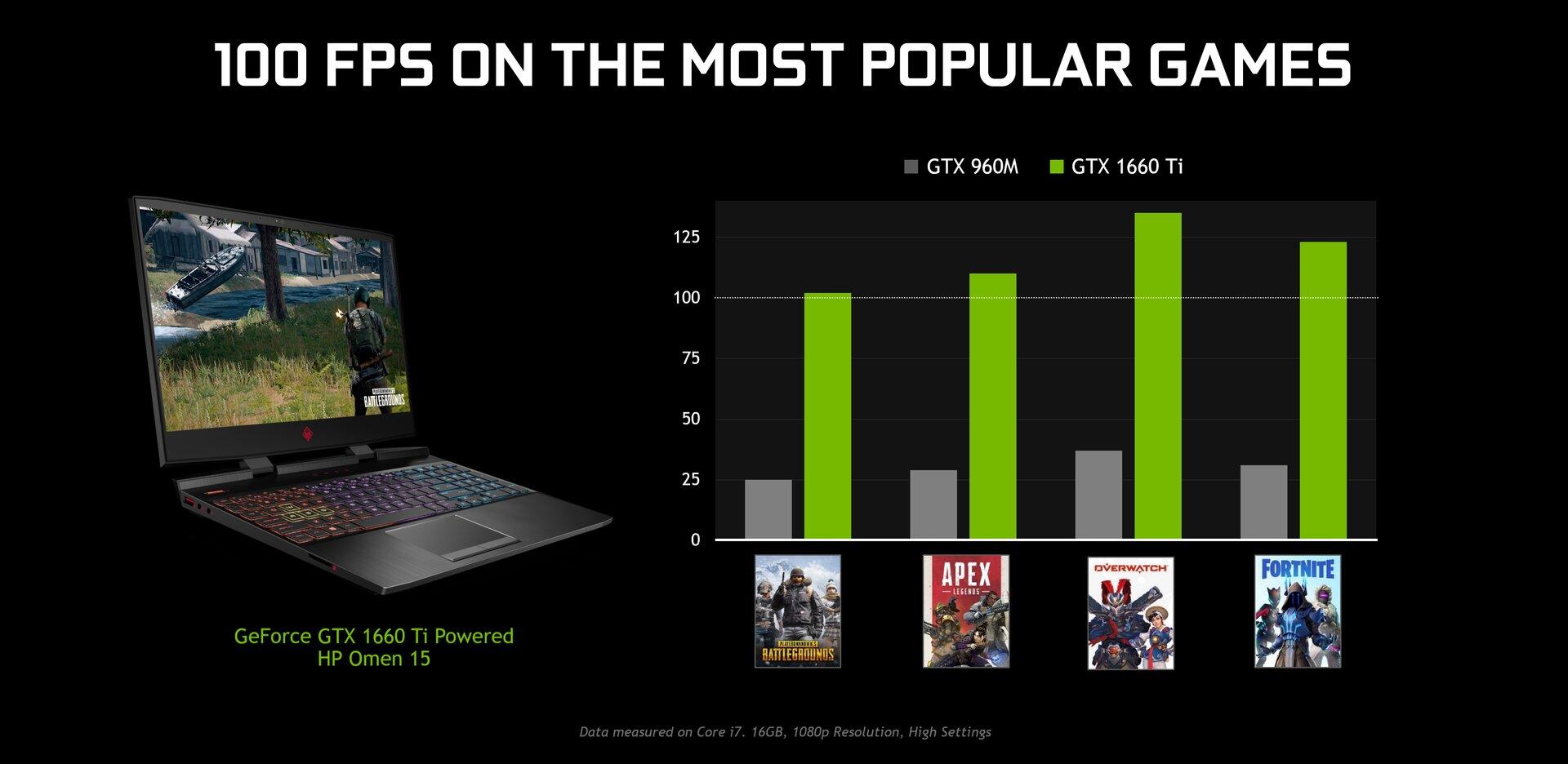GTX 1660 Ti soll 100 FPS in populären Games meistern