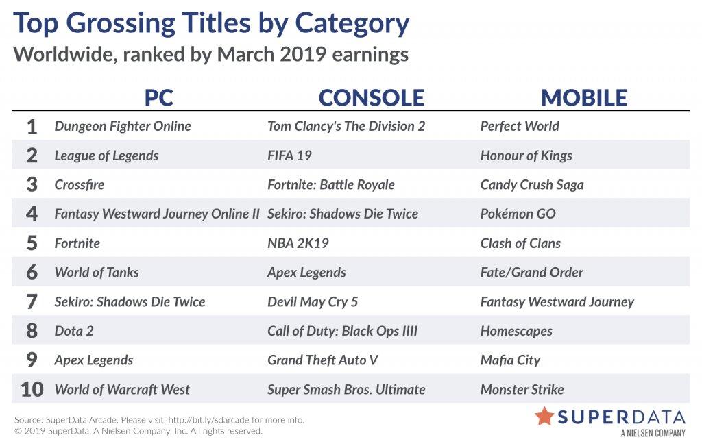 Liste der weltweit umsatzstärksten Videospiele im März 2019
