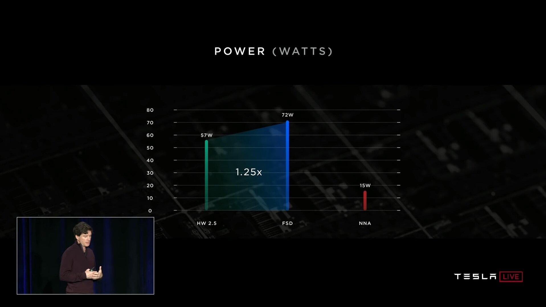 Vergleich Verbrauch zwischen HW 2.5 und FSD