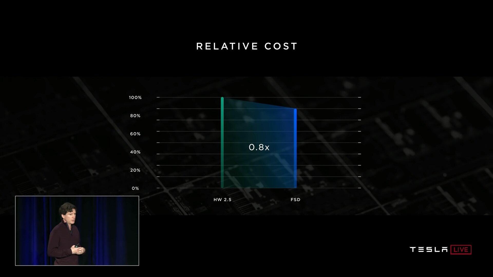 Vergleich Kosten zwischen HW 2.5 und FSD