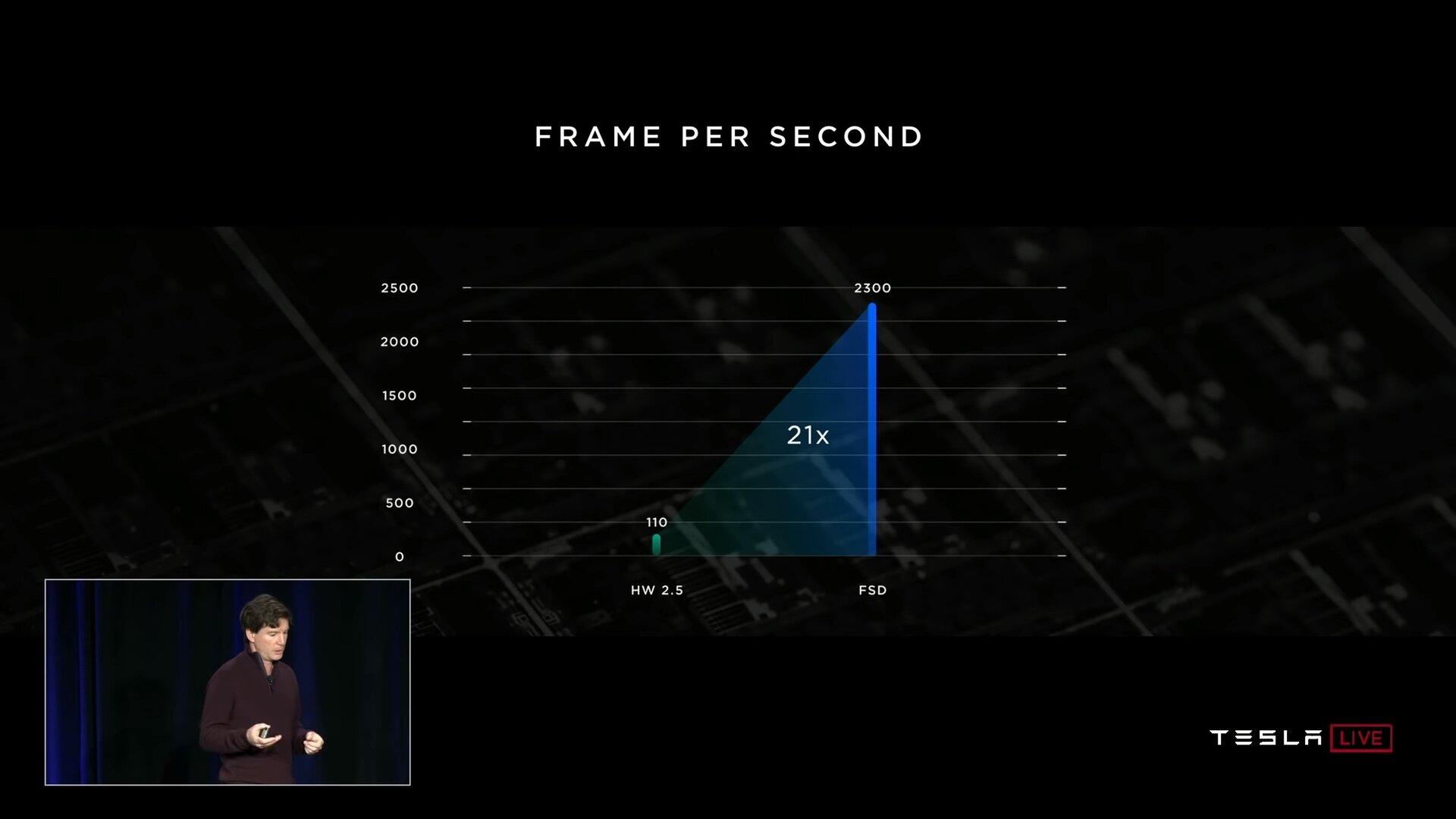 Vergleich Leistung zwischen HW 2.5 und FSD