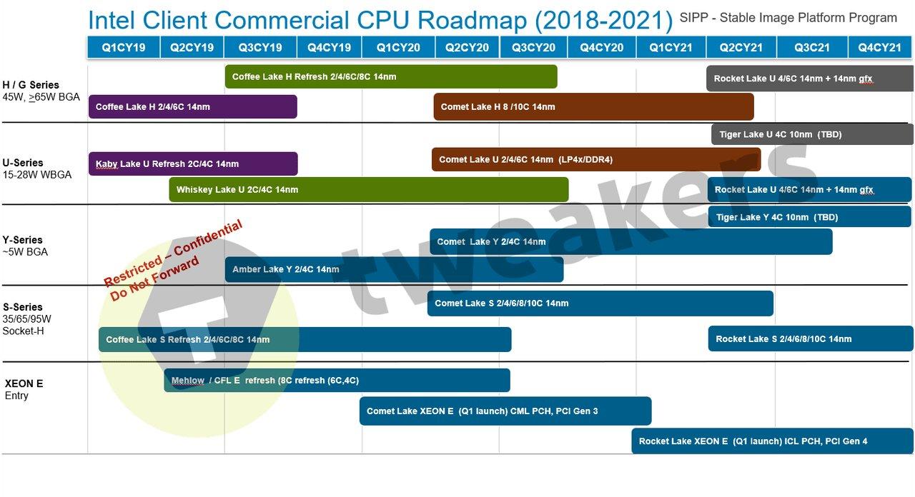 Client Commercial Roadmap lässt 10 nm für S-Serie (Desktop) komplett missen