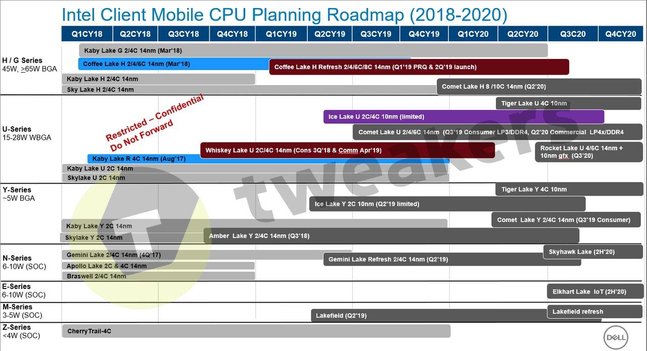 Intel Client Mobile CPU Roadmap mit Tiger Lake und Rocket Lake