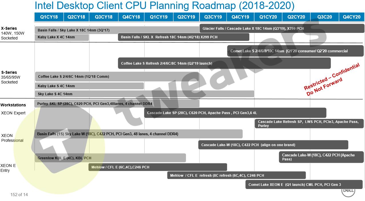 Intel Desktop/Server CPU Roadmap