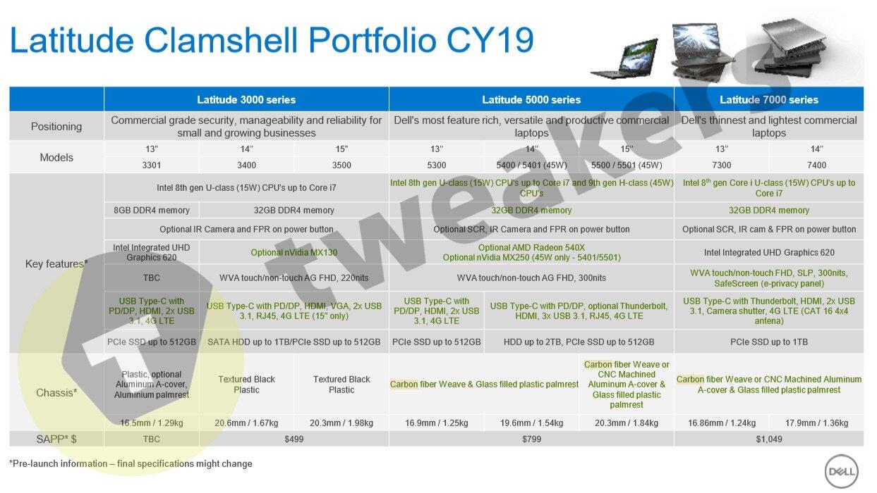 Neue Latitude-Notebooks von Dell