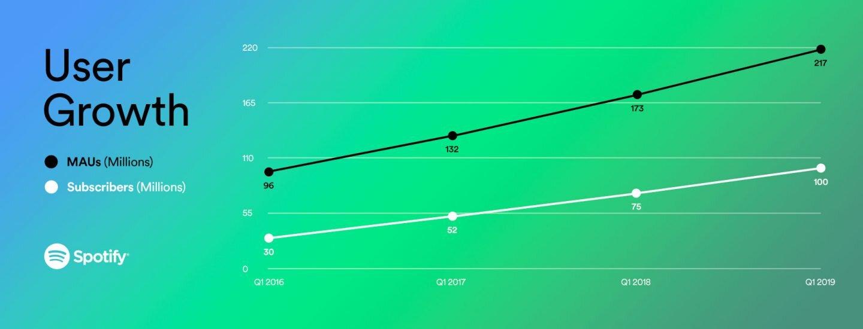 Entwicklung der Nutzer von Spotify im Zeitverlauf