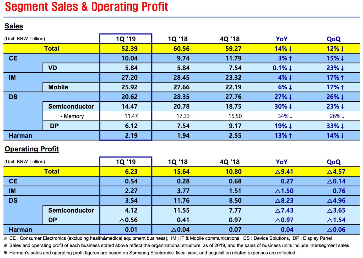 Samsungs Umsatz nach Sparten