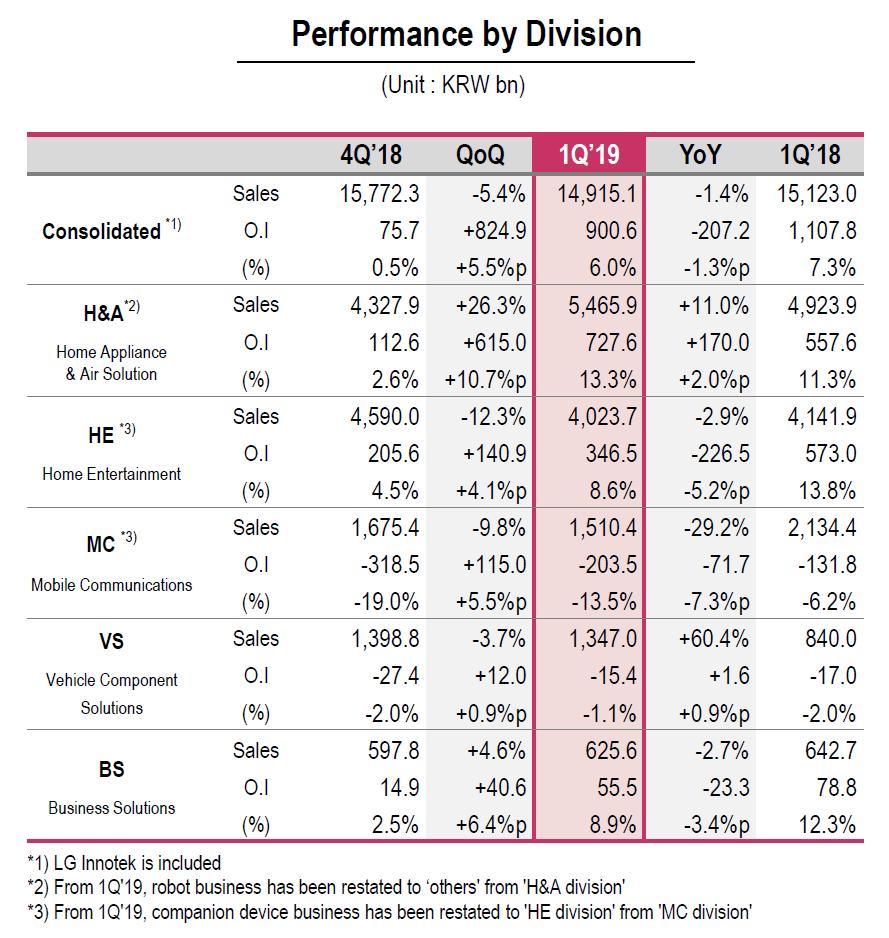 LG-Quartalszahlen Q1/2019