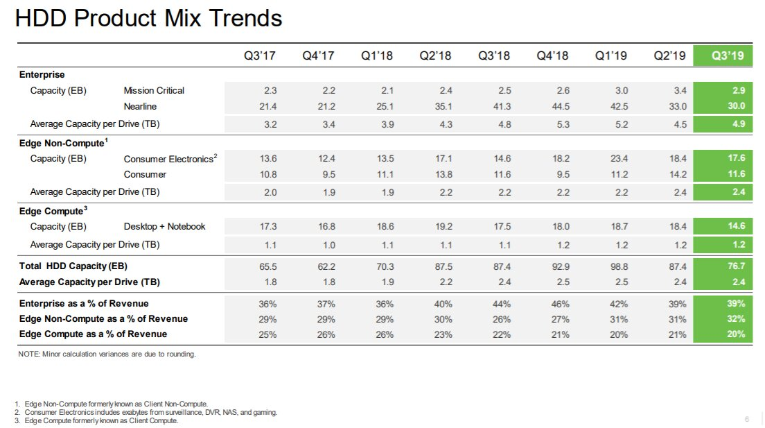 Seagate: HDD-Verkäufe in FQ3 2019 nach Produktsegment