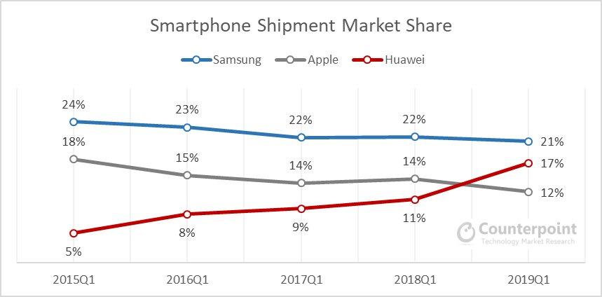 Smartphone-Marktanteile im Vergleich