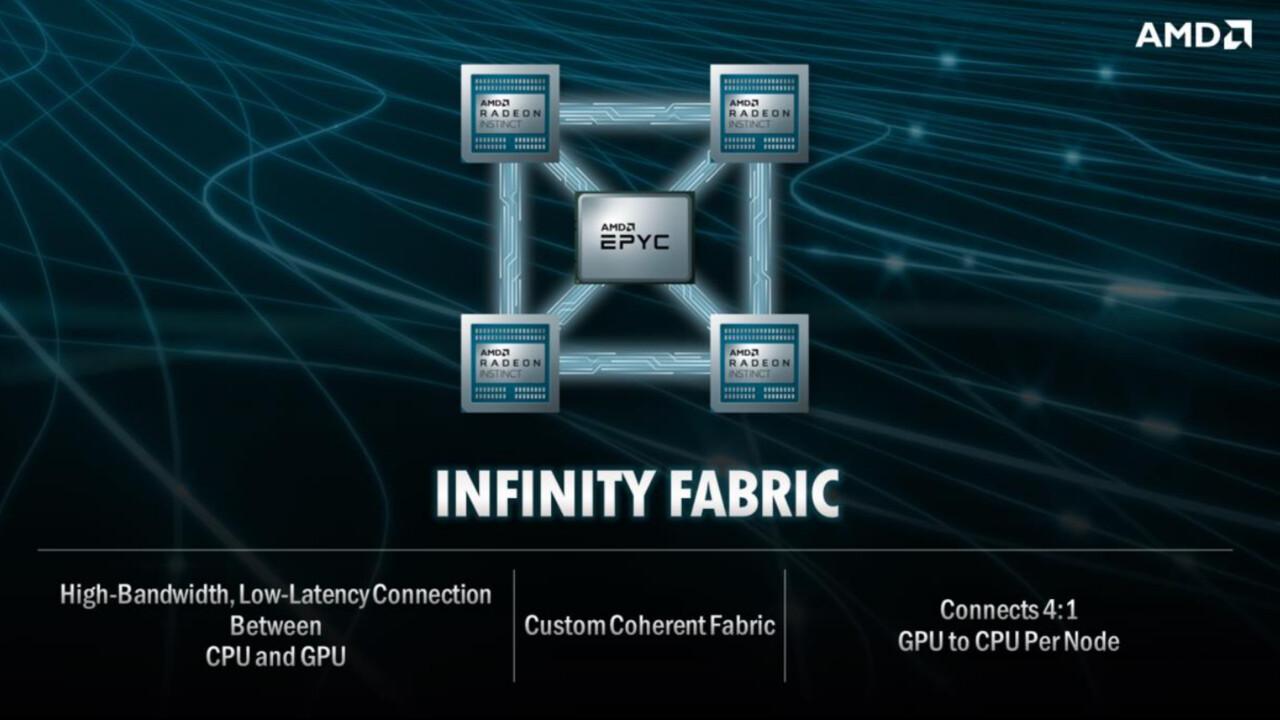 Frontier: AMD liefert Chips für den 1,5-ExaFLOPS-Supercomputer
