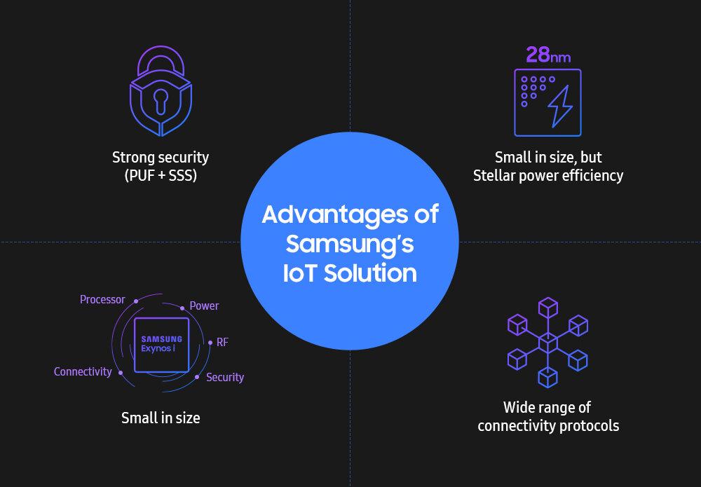 Samsungs Exynos-Familie für IoT