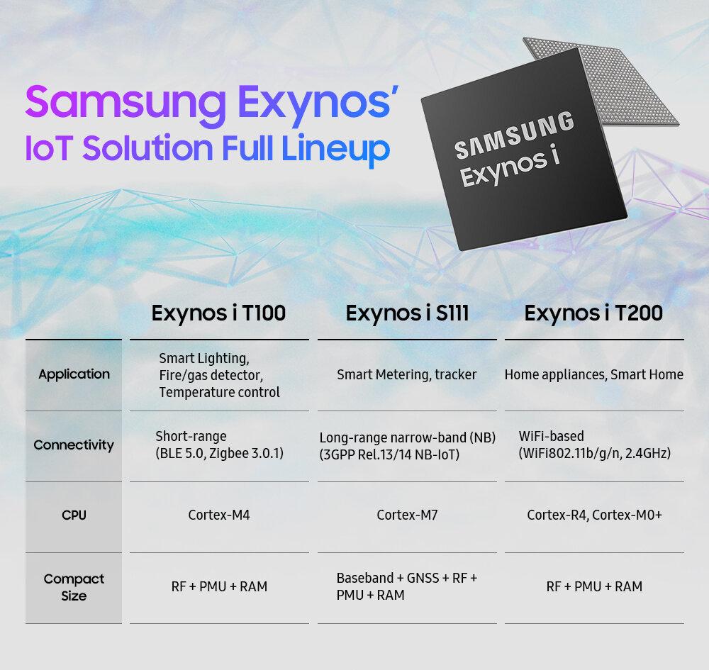 Samsung Exynos i T100: SoC mit integriertem Speicher, Bluetooth und Zigbee für IoT