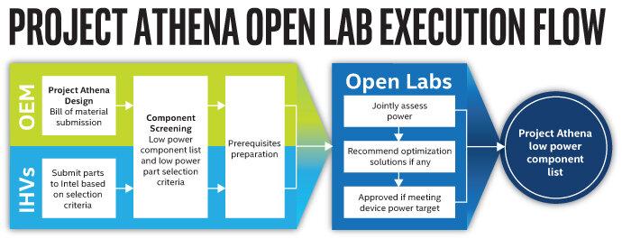 Intel wird Komponenten für OEMs evaluieren