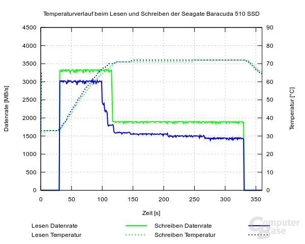 Seagate FireCuda 510 SSD Temperaturverlauf