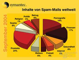 Spam_inhalt_9_2004_ansicht