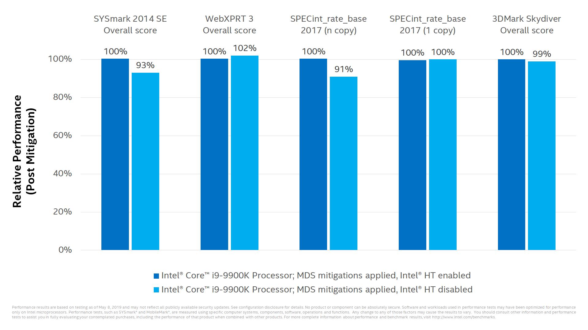 Intel-Benchmarks zu ZombieLoad