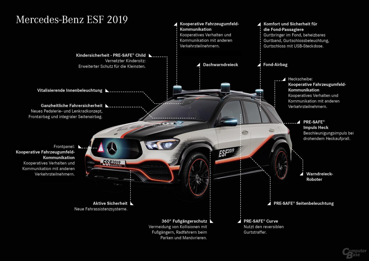 Die Features des ESF 2019 im Überblick