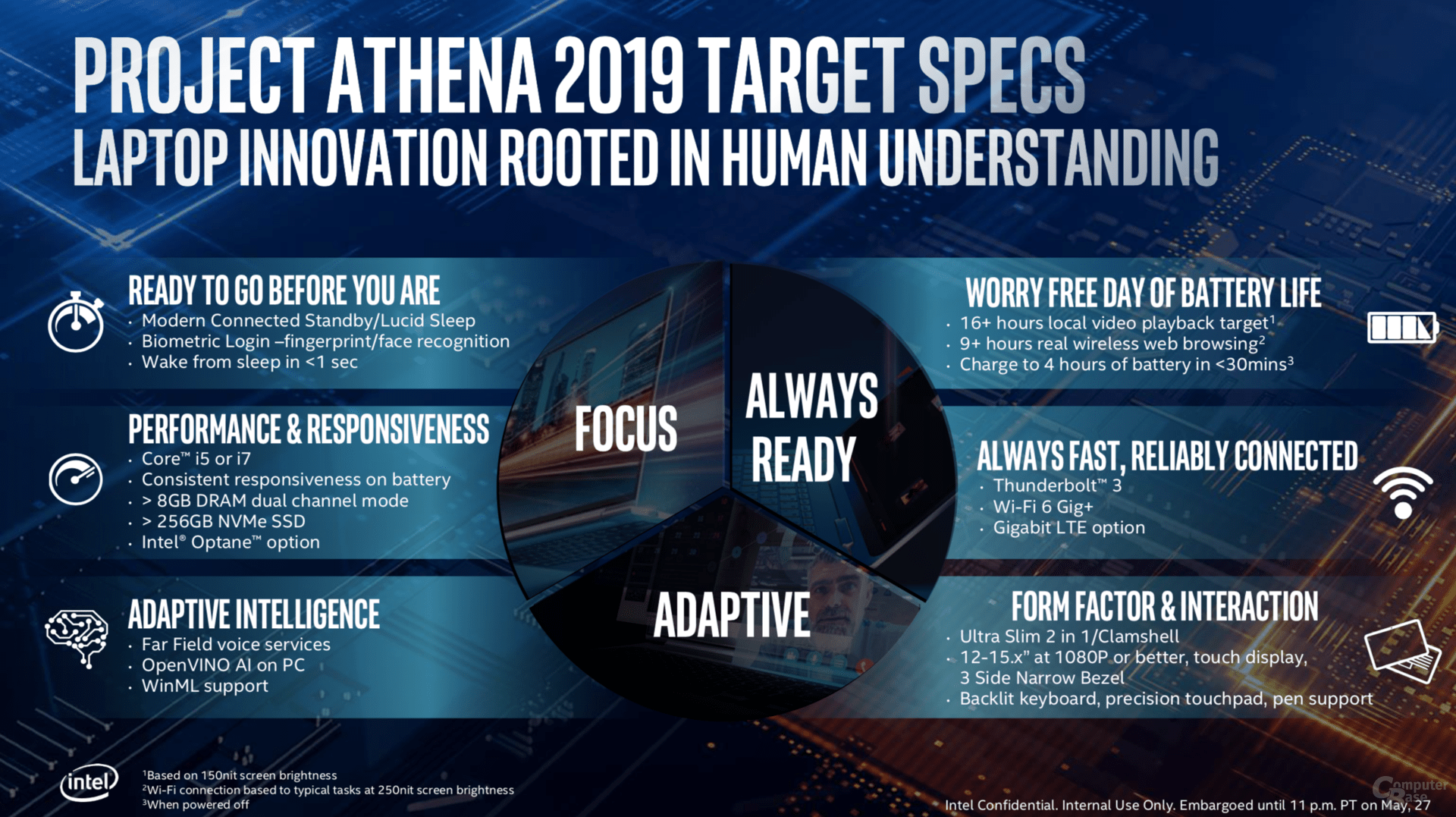 Intel Project Athena – Spezifikationen