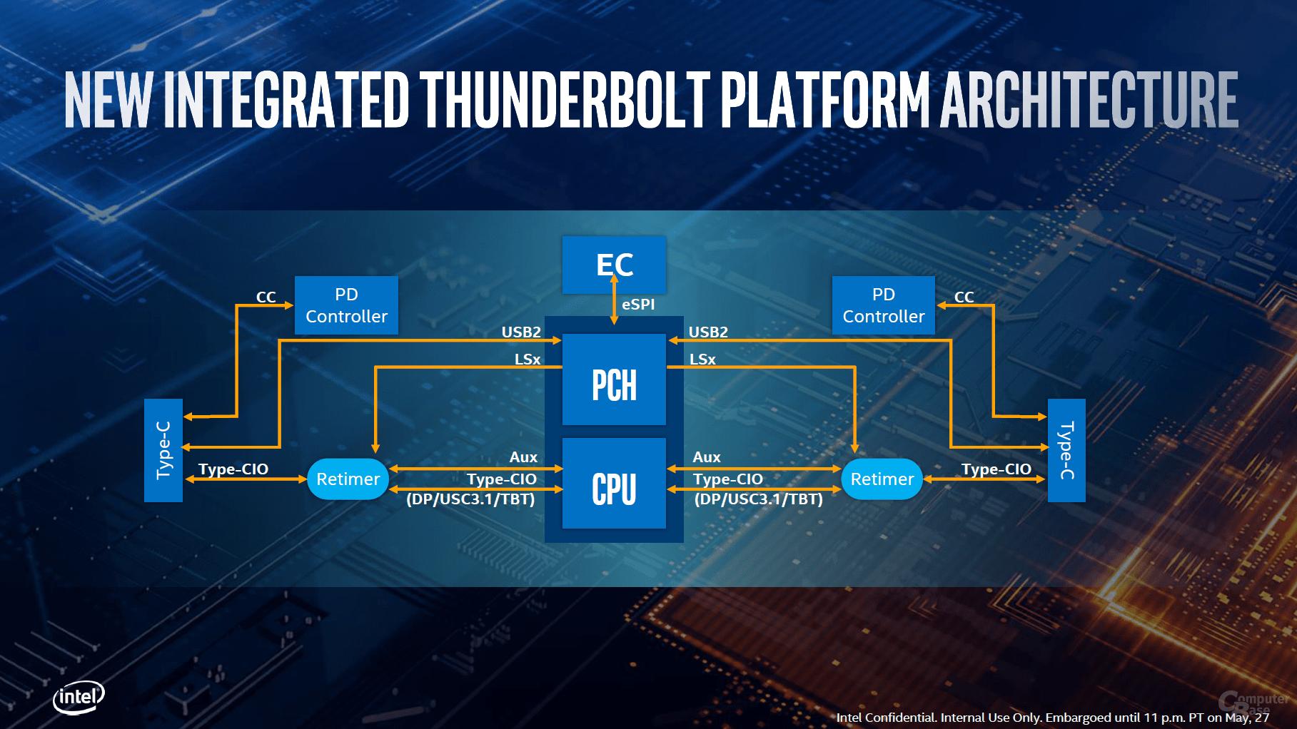 Thunderbolt 3 als neue Lösung