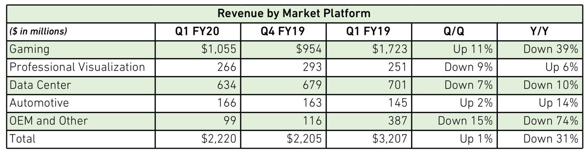 Nvidia: GeForce bringt Wachstum ggü. der Prä-Mining-Ära