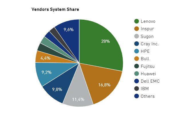Top500 November 2018: Anteil der Systemhersteller