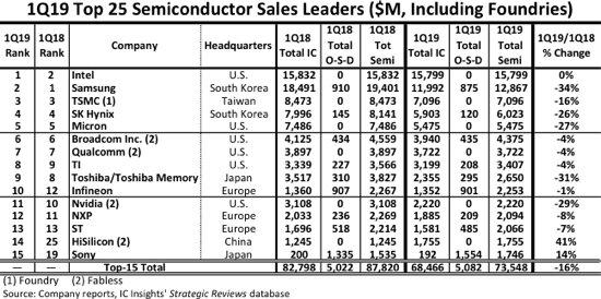 Top 15 der globalen Halbleiter-Hersteller nach Verkäufen (in Mio. USD)