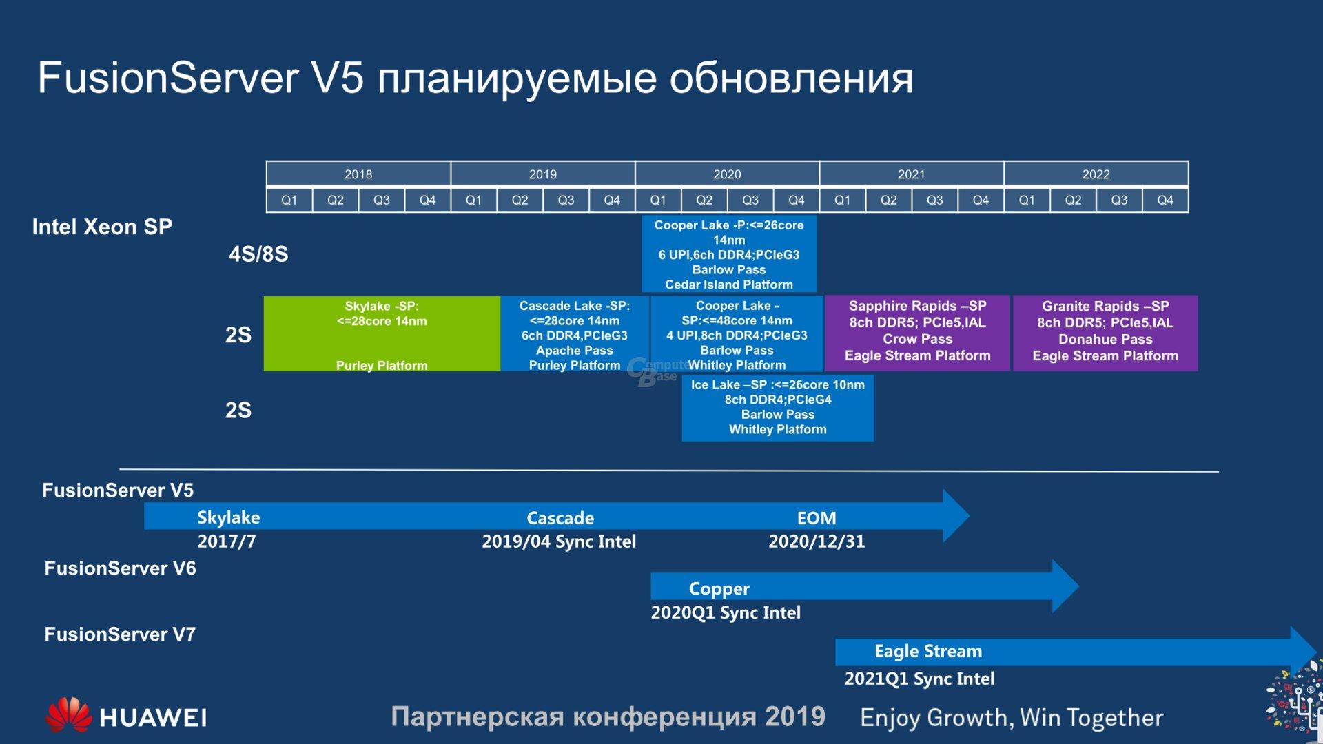 Huawei zeigt Roadmap mit Intel Sapphire Rapids und Granite Rapids
