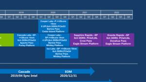 Intel Xeon: Sapphire Rapids bringt DDR5 und PCIe 5.0