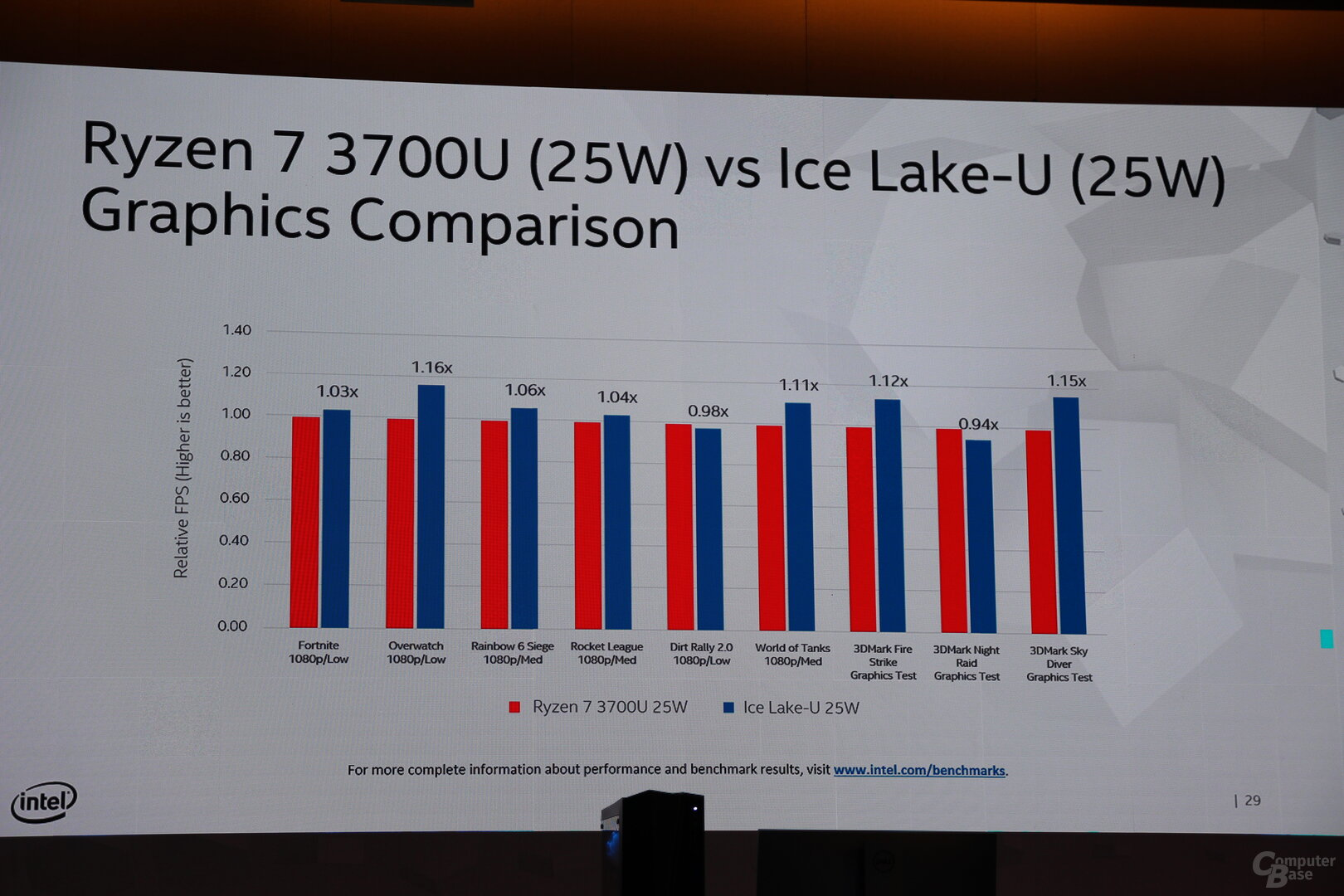 Intel Ice Lake gegen bisherige Modelle