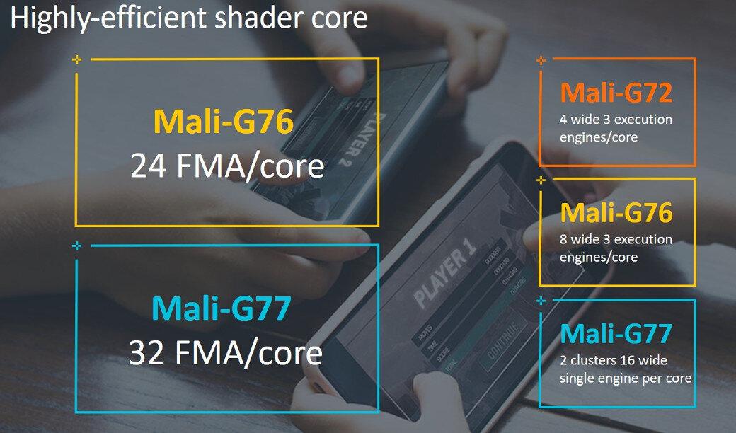ARM Mali-G77 GPU
