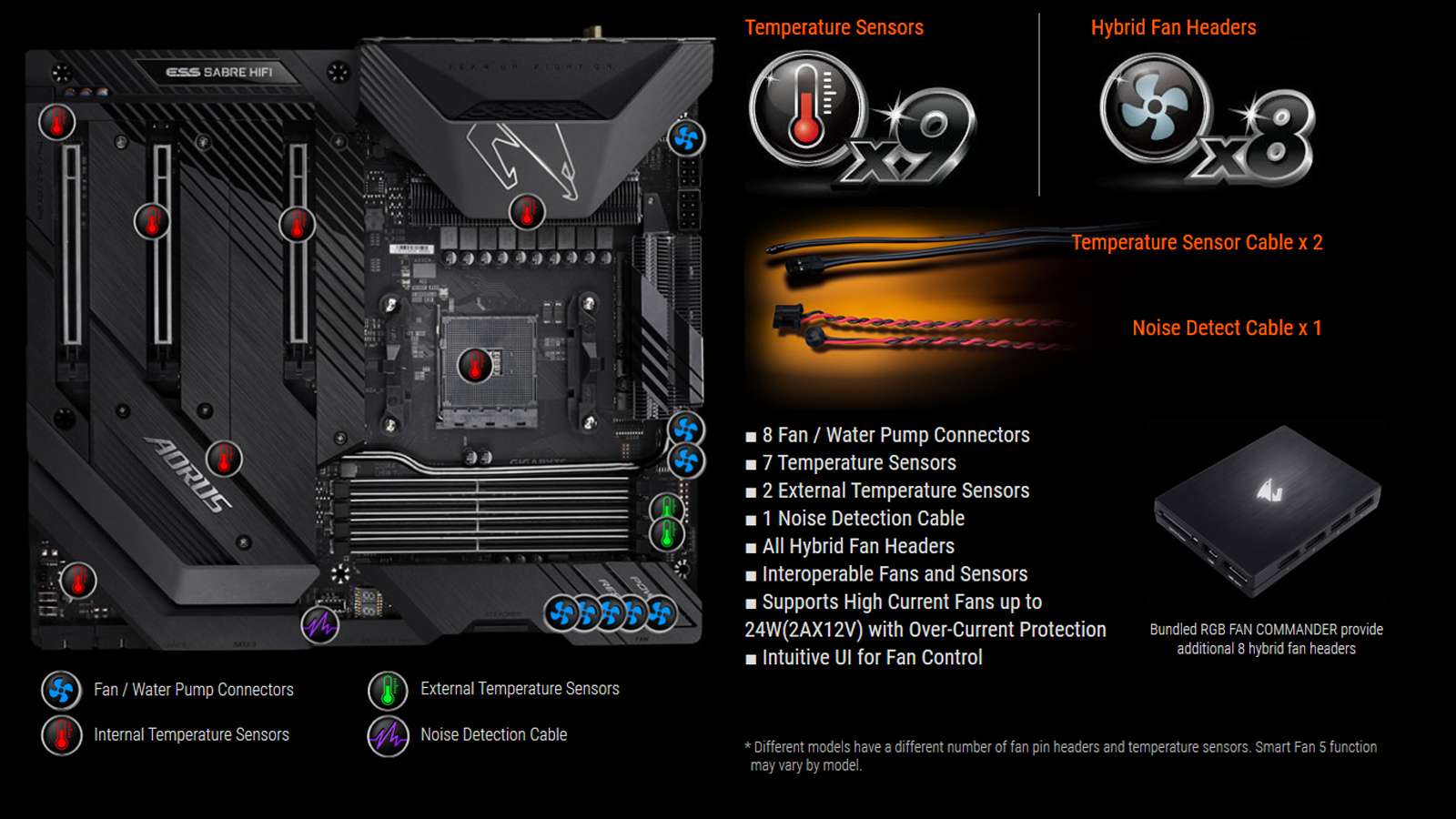 Smart Fan 5 und der RGB Fan Commander mit acht zusätzlichen Fan Headern