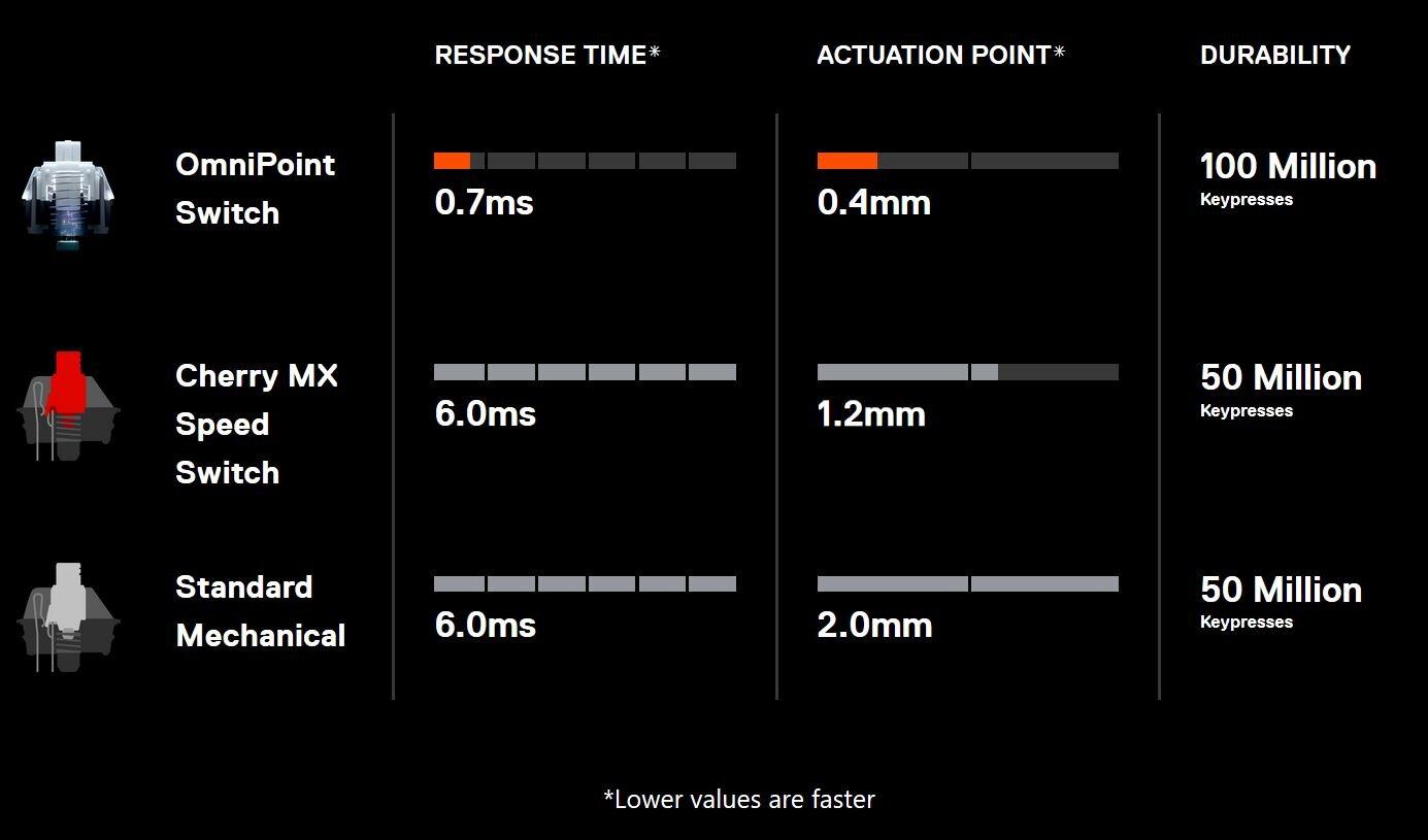 OmniPoint-Taster sollen schneller reagieren