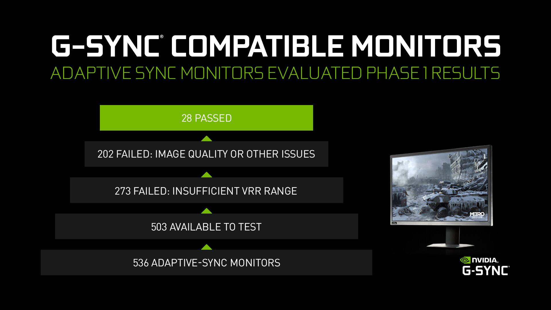 Nur 28 Monitore bieten laut Nvidia G-Sync-Kompatibilität