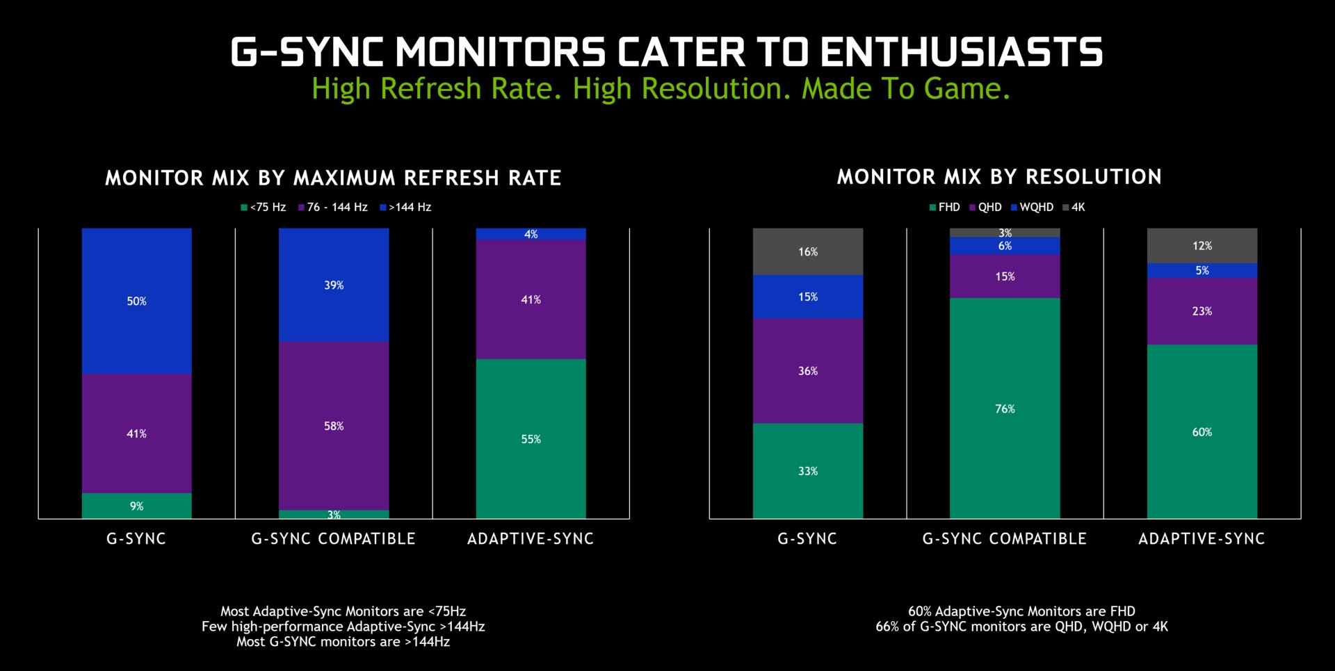 Bildwiederholraten und Auflösungen von G-Sync-, kompatiblen und Adaptive-Sync-Bildschirmen