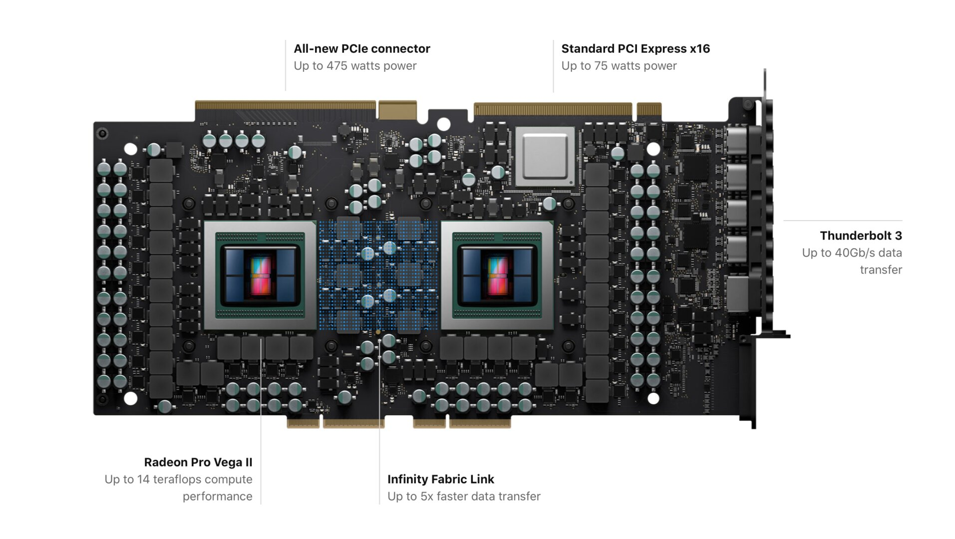 Das PCB der Dual-GPU-Grafikkarte mit 425 Watt Board Power