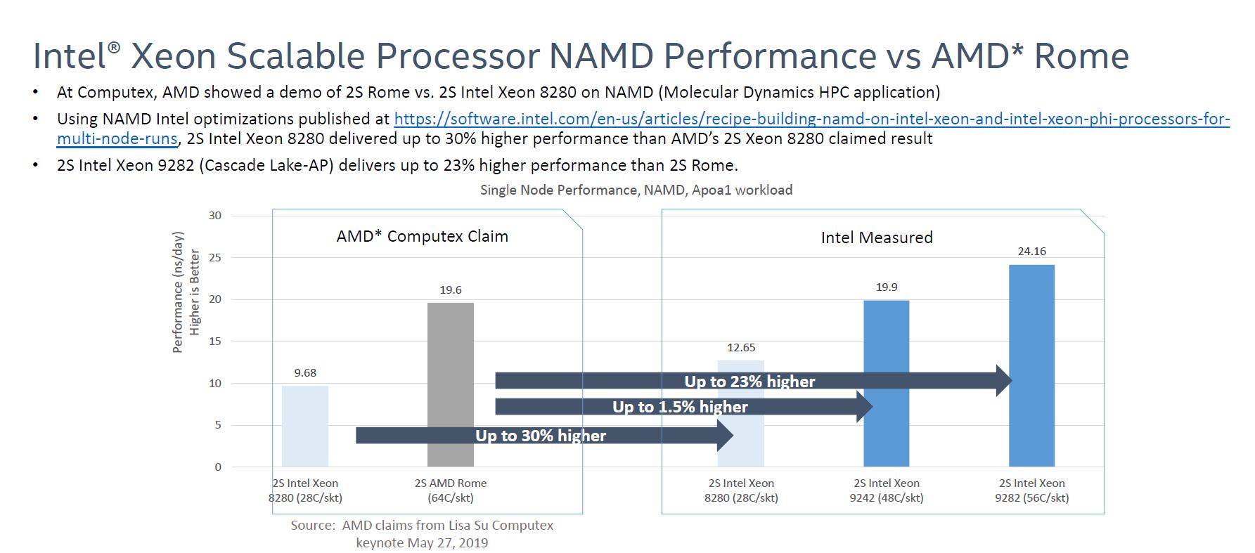 Intel Cascade Lake-AP versus AMD Rome