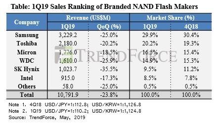 Umsatzeinbußen bei NAND-Herstellern im ersten Quartal 2019