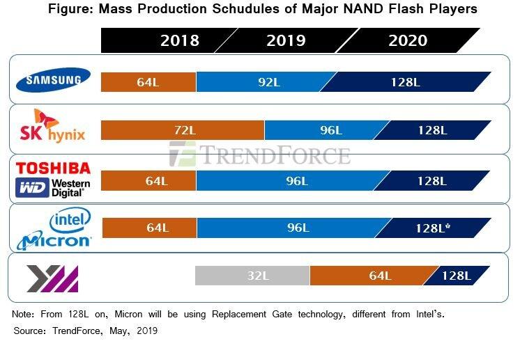 3D-NAND-Roadmap für die Massenproduktion aus Sicht von Marktforschern