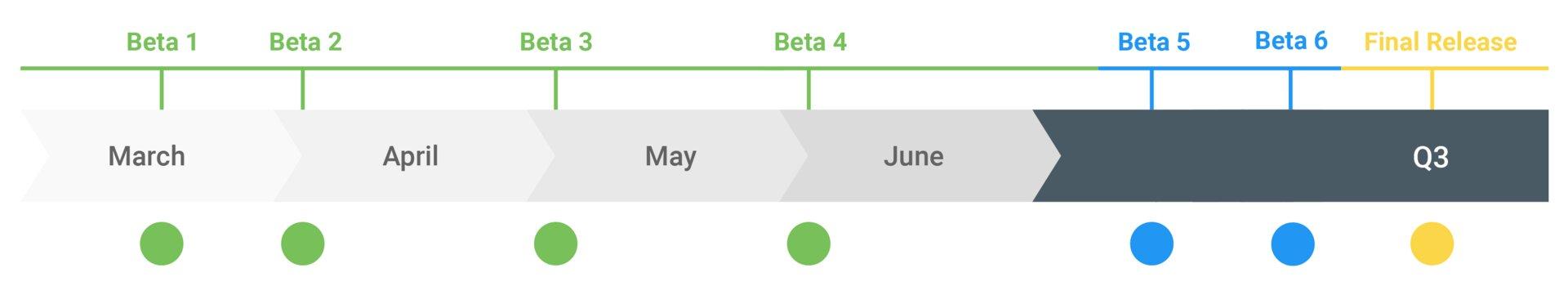 Geplante Timeline des Android Q Betaprogramms