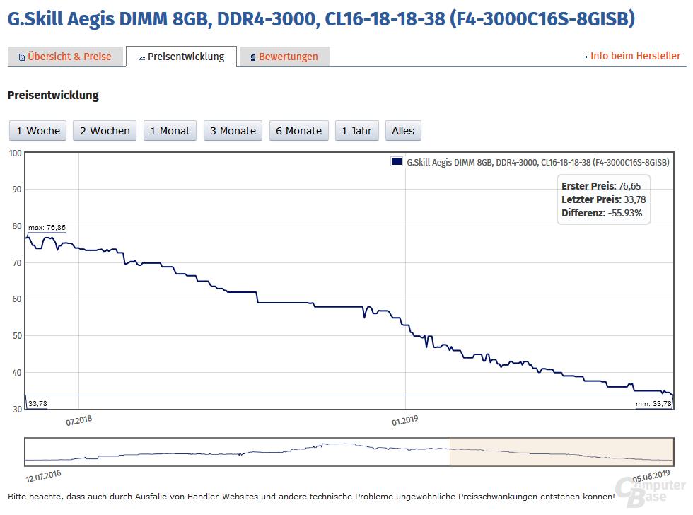 Preisentwicklung von 8 GByte DDR4-3000 CL16