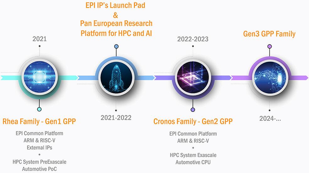 Roadmap für die EPI-Prozessoren