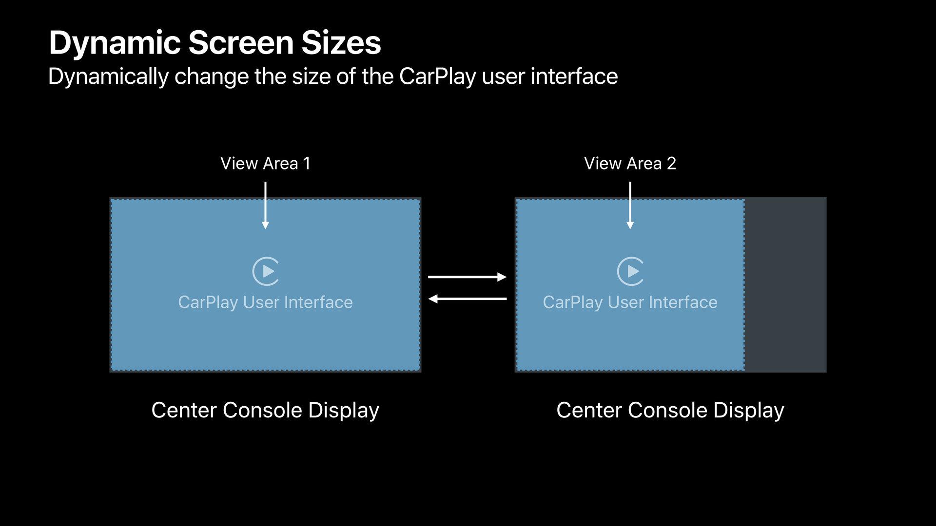 Dynamische Anpassung der Displaygrößen für CarPlay per View Area