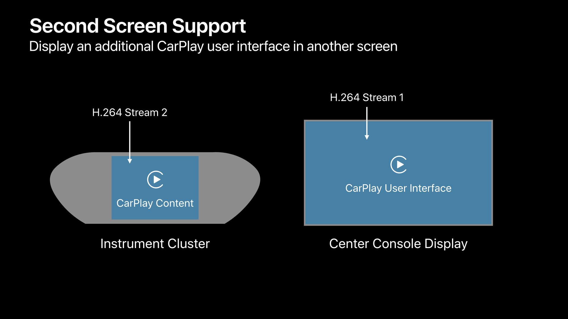 Zwei (unterschiedliche) CarPlay-Streams