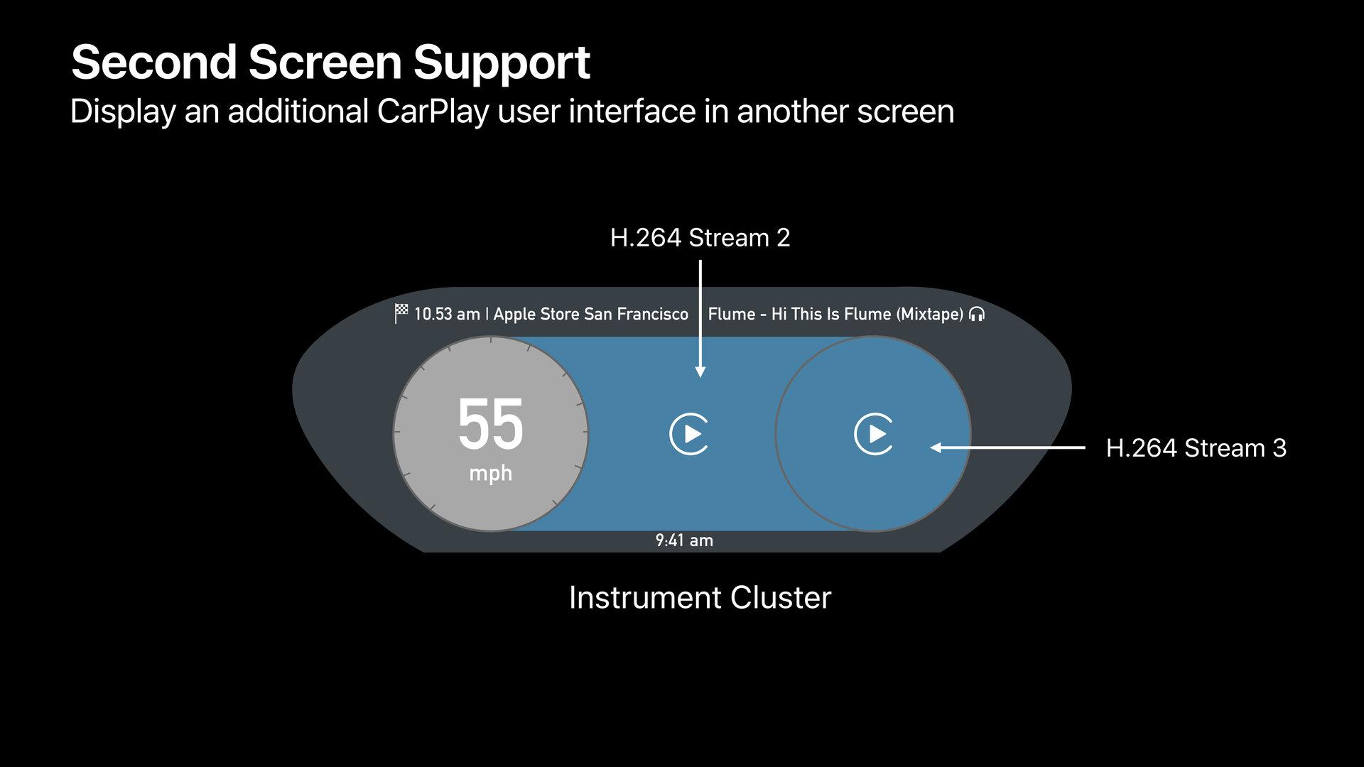 Mehrere CarPlay-Streams auf einem Display
