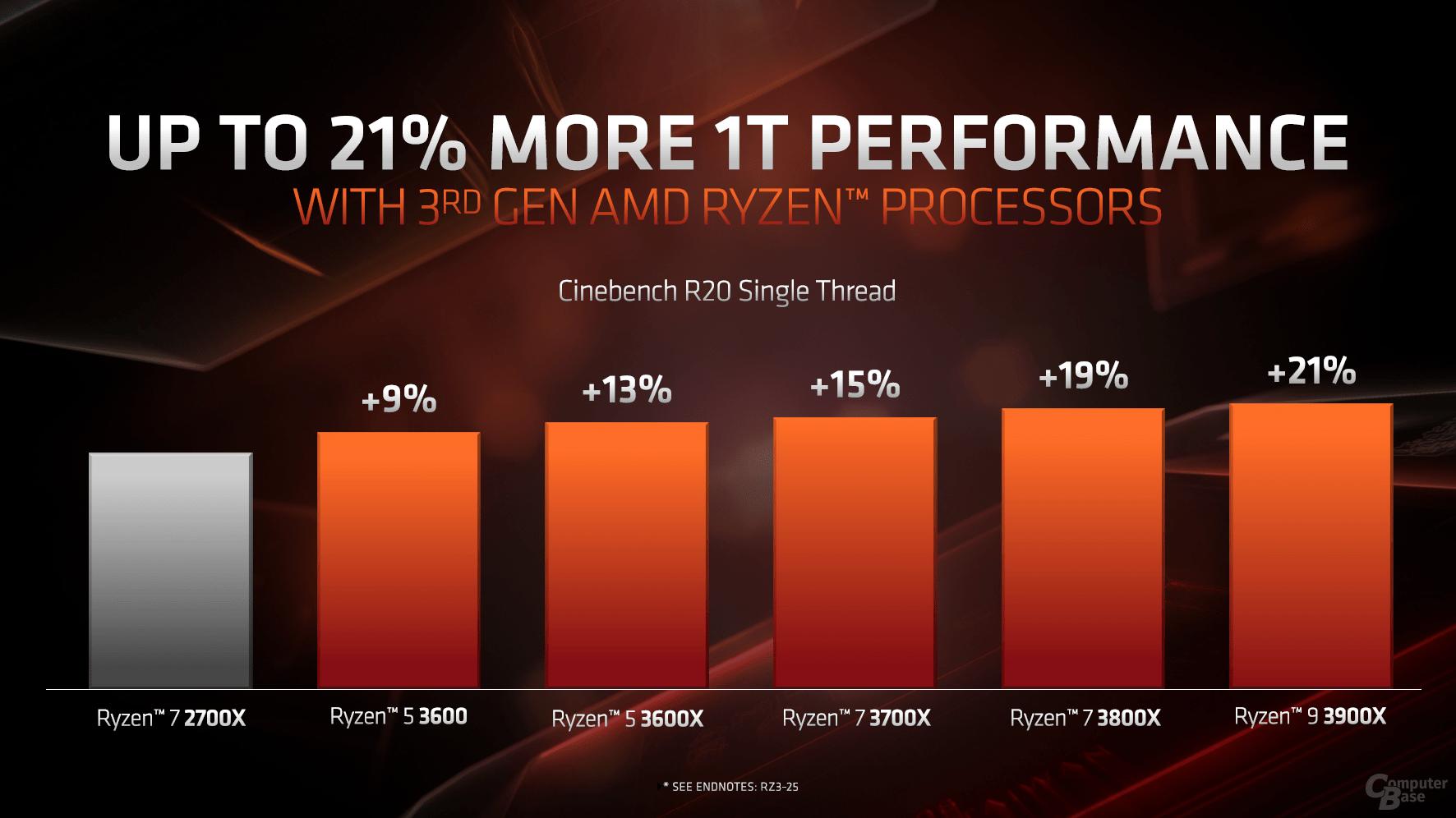 Single-Thread-Performance