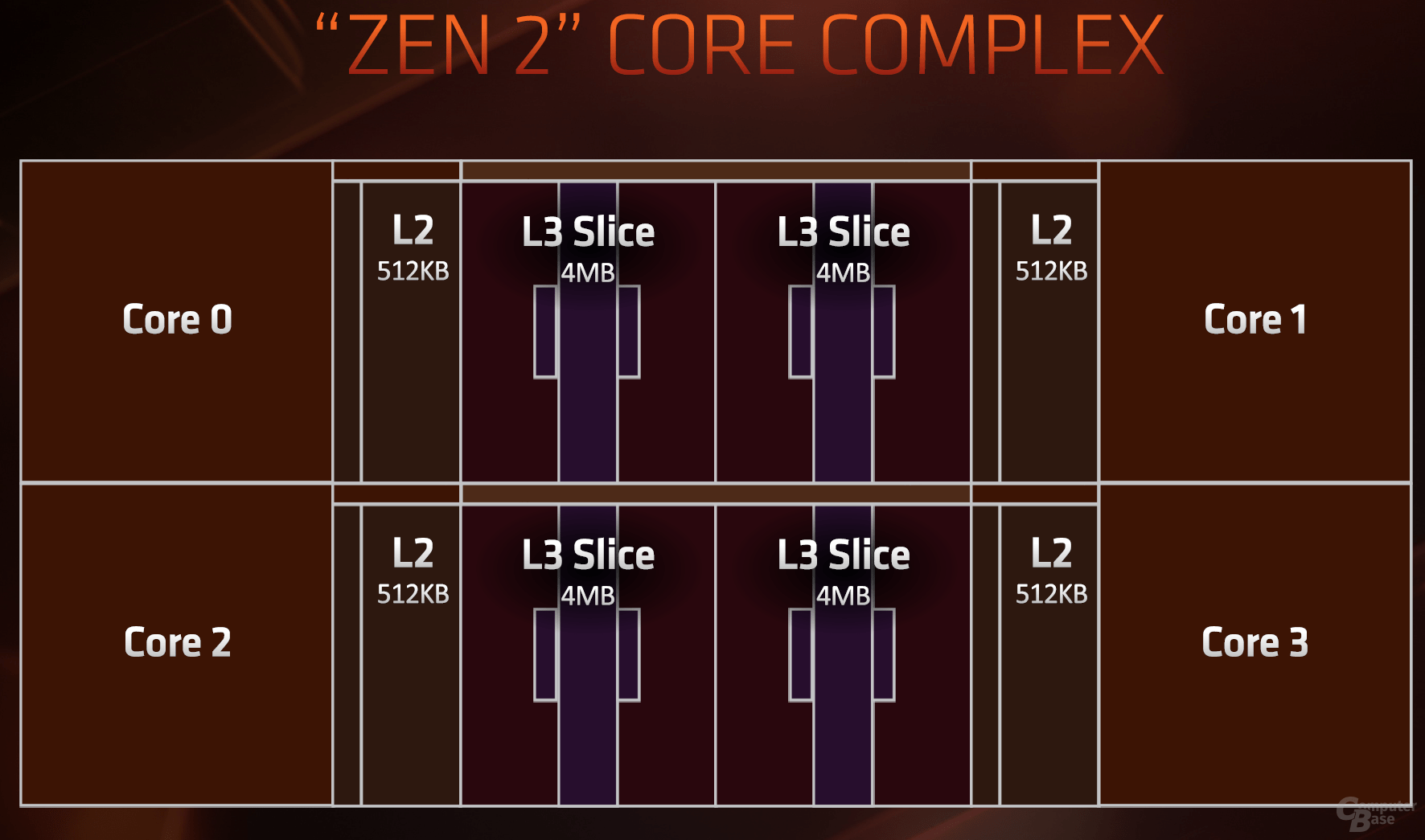 Zen 2 CCX