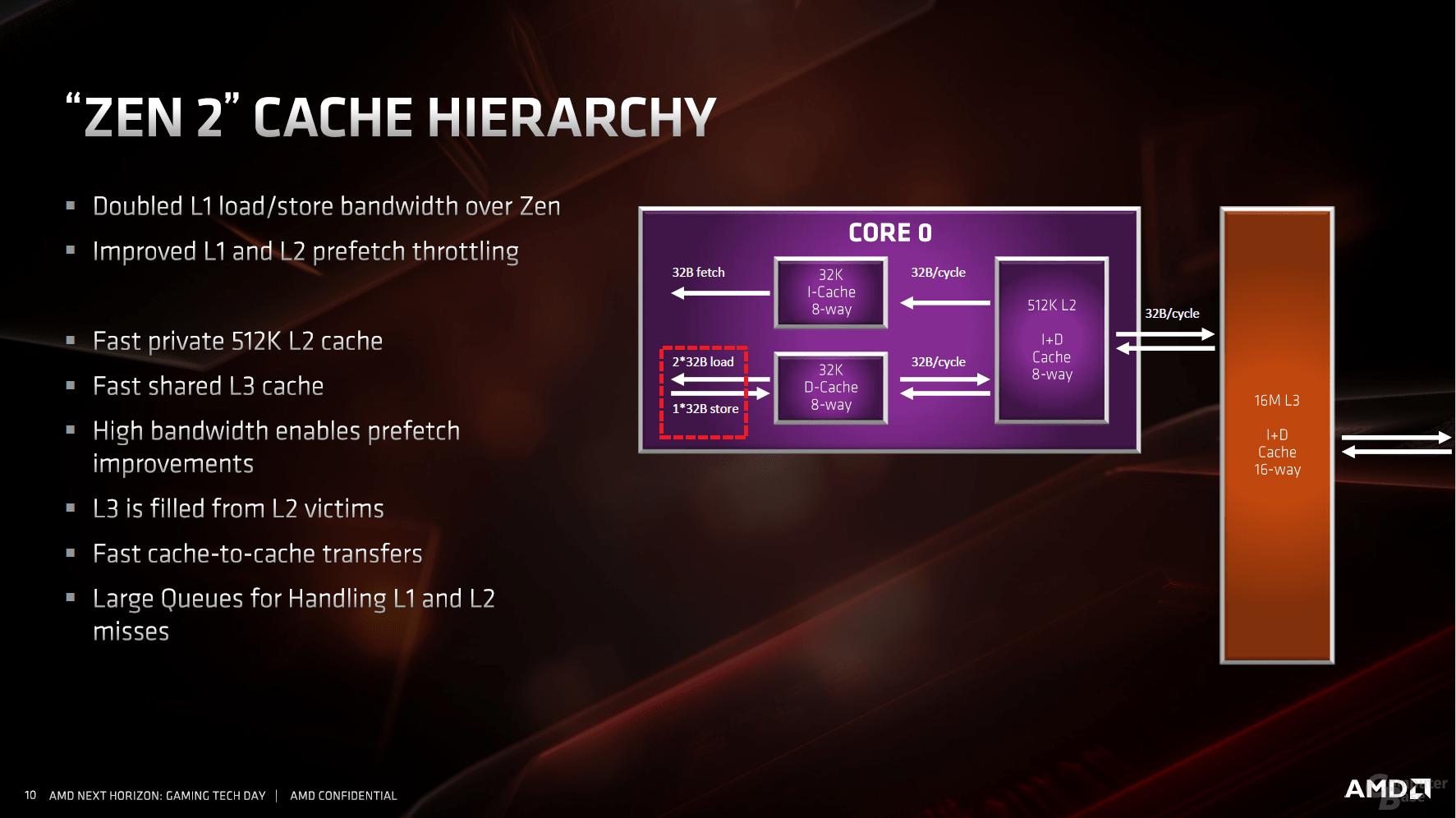 Cache-Hierarchie bei Zen 2